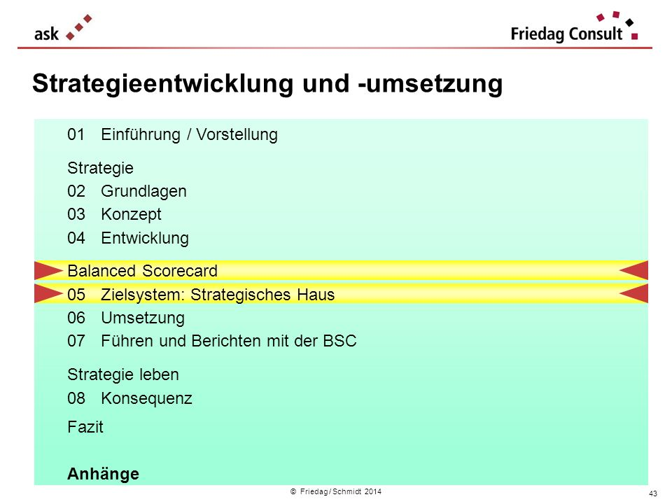 © Friedag / Schmidt 2014 Strategieentwicklung und -umsetzung 01Einführung / Vorstellung Strategie 02Grundlagen 03Konzept 04Entwicklung Balanced Scorec
