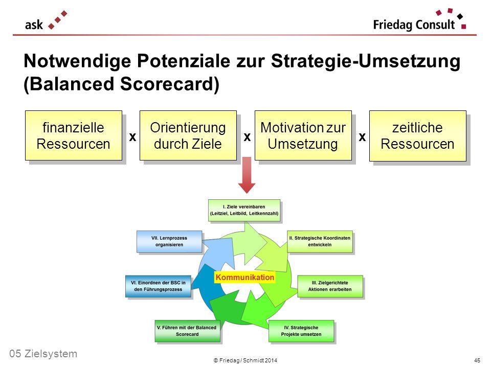 © Friedag / Schmidt 201445 Orientierung durch Ziele finanzielle Ressourcen Motivation zur Umsetzung x x zeitliche Ressourcen x Notwendige Potenziale z