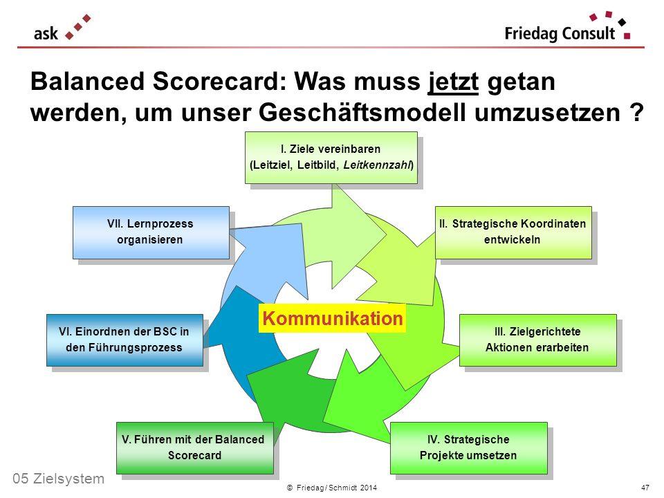 © Friedag / Schmidt 2014 II. Strategische Koordinaten entwickeln II. Strategische Koordinaten entwickeln I. Ziele vereinbaren (Leitziel, Leitbild, Lei