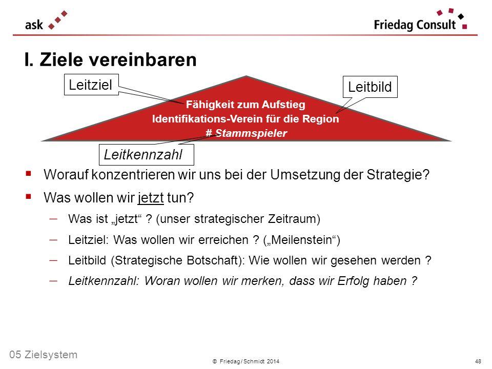 © Friedag / Schmidt 2014 Worauf konzentrieren wir uns bei der Umsetzung der Strategie? Was wollen wir jetzt tun? Was ist jetzt ? (unser strategischer