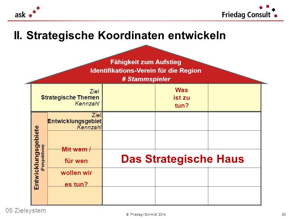 Ziel Strategische Themen Kennzahl © Friedag / Schmidt 2014 II. Strategische Koordinaten entwickeln Was ist zu tun? Mit wem / für wen wollen wir es tun