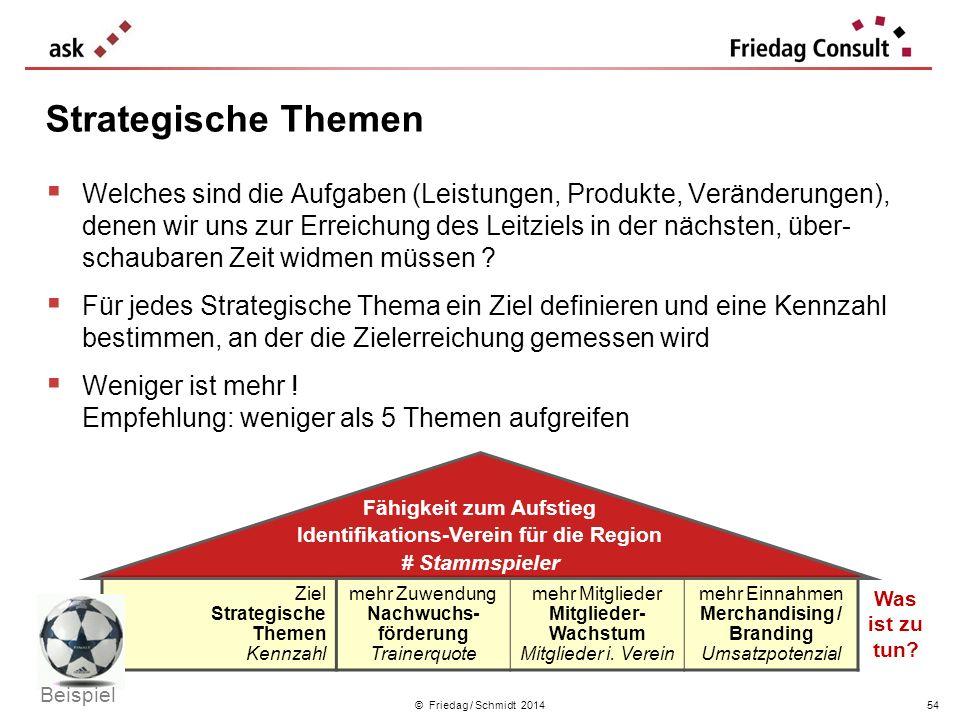 © Friedag / Schmidt 2014 Welches sind die Aufgaben (Leistungen, Produkte, Veränderungen), denen wir uns zur Erreichung des Leitziels in der nächsten,