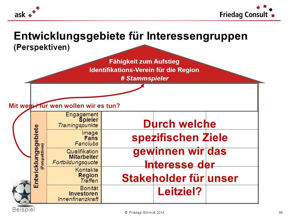 © Friedag / Schmidt 2014 Entwicklungsgebiete für Interessengruppen (Perspektiven) Ziel Strategische Themen Kennzahl mehr Zuwendung Nachwuchs- förderun
