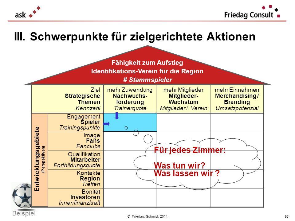 © Friedag / Schmidt 2014 III. Schwerpunkte für zielgerichtete Aktionen Ziel Strategische Themen Kennzahl mehr Zuwendung Nachwuchs- förderung Trainerqu