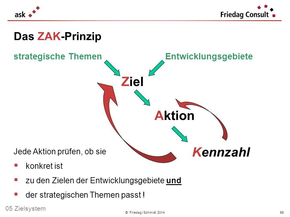 © Friedag / Schmidt 2014 Jede Aktion prüfen, ob sie konkret ist zu den Zielen der Entwicklungsgebiete und der strategischen Themen passt ! Ziel Aktion