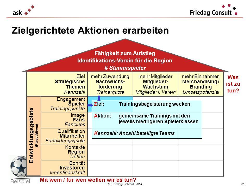 © Friedag / Schmidt 2014 Zielgerichtete Aktionen erarbeiten Ziel Strategische Themen Kennzahl mehr Zuwendung Nachwuchs- förderung Trainerquote mehr Mi