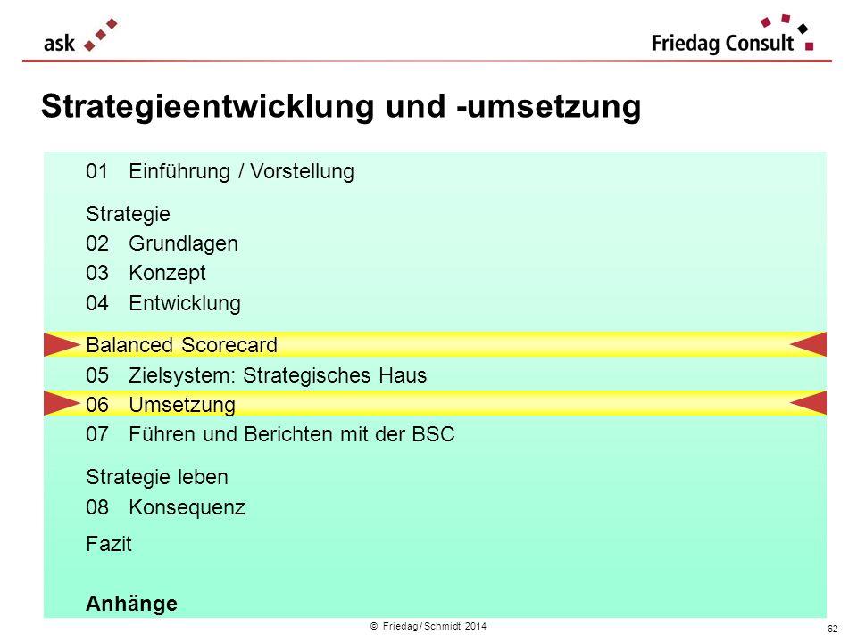 © Friedag / Schmidt 2014 Strategieentwicklung und -umsetzung 62 01Einführung / Vorstellung Strategie 02Grundlagen 03Konzept 04Entwicklung Balanced Sco