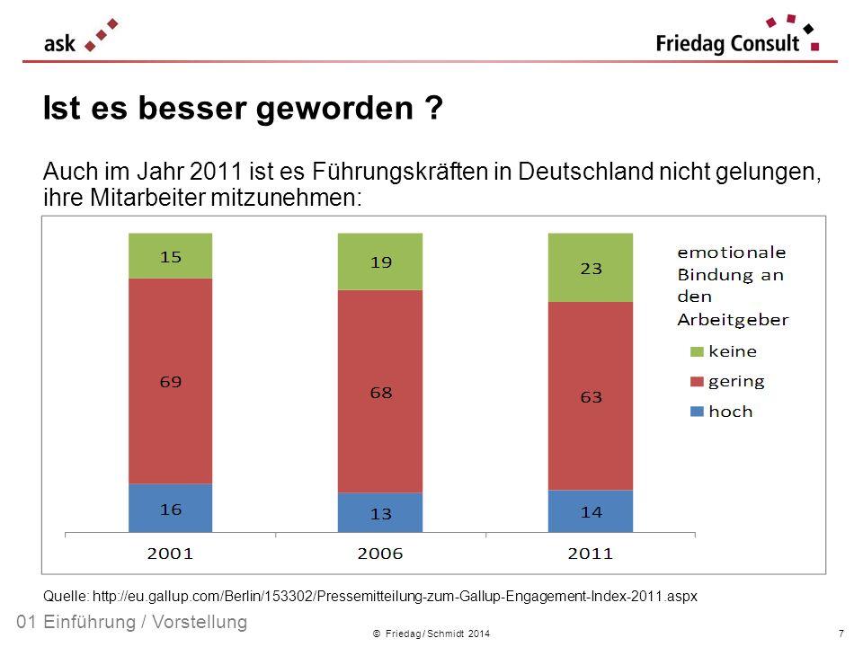 © Friedag / Schmidt 2014 Auch im Jahr 2011 ist es Führungskräften in Deutschland nicht gelungen, ihre Mitarbeiter mitzunehmen: 23 Prozent der Beschäft