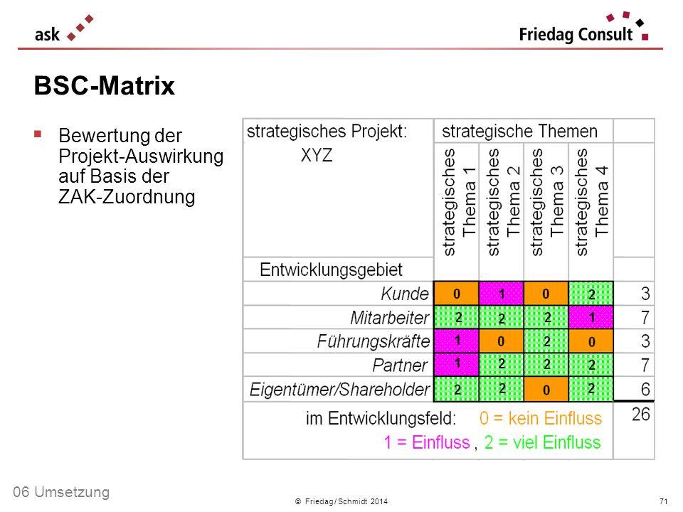 © Friedag / Schmidt 2014 Bewertung der Projekt-Auswirkung auf Basis der ZAK-Zuordnung BSC-Matrix 71 06 Umsetzung