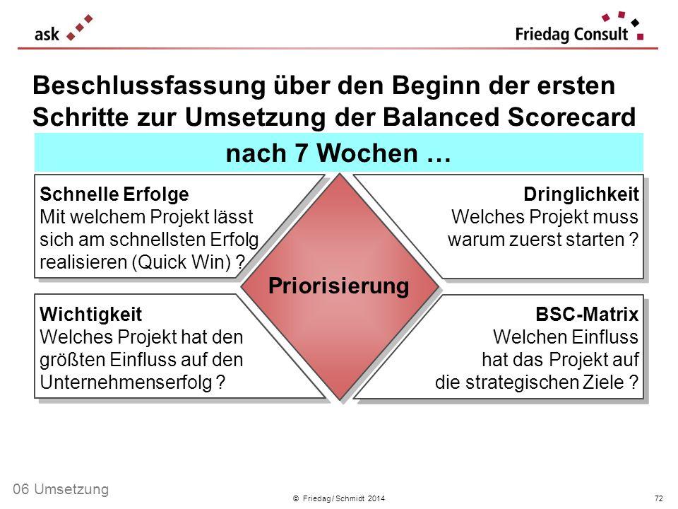 © Friedag / Schmidt 2014 Schnelle Erfolge Mit welchem Projekt lässt sich am schnellsten Erfolg realisieren (Quick Win) ? Dringlichkeit Welches Projekt