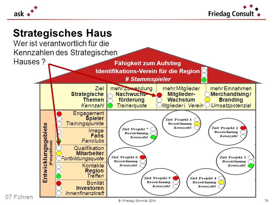 © Friedag / Schmidt 2014 Ziel Strategische Themen Kennzahl mehr Zuwendung Nachwuchs- förderung Trainerquote mehr Mitglieder Mitglieder- Wachstum Mitgl