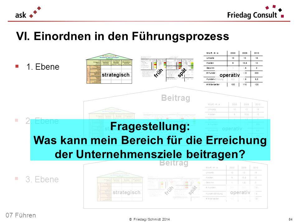 © Friedag / Schmidt 2014 VI. Einordnen in den Führungsprozess Beitrag 1. Ebene 2. Ebene 3. Ebene Mio / # / a200820092010 Umsatz101215 Kosten910,513 Ge