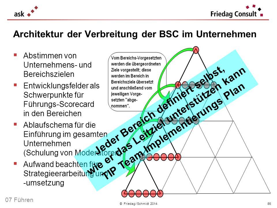 © Friedag / Schmidt 2014 Abstimmen von Unternehmens- und Bereichszielen Entwicklungsfelder als Schwerpunkte für Führungs-Scorecard in den Bereichen Ab