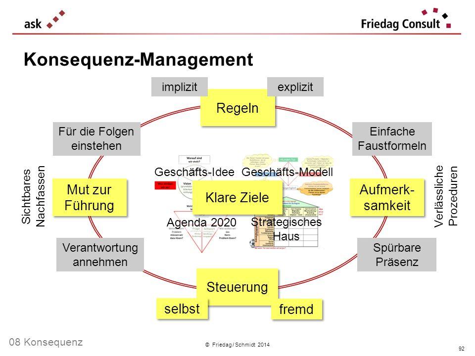© Friedag / Schmidt 2014 Konsequenz-Management 92 Geschäfts-Idee Geschäfts-Modell Agenda 2020 Strategisches Haus Mut zur Führung Regeln Aufmerk- samke