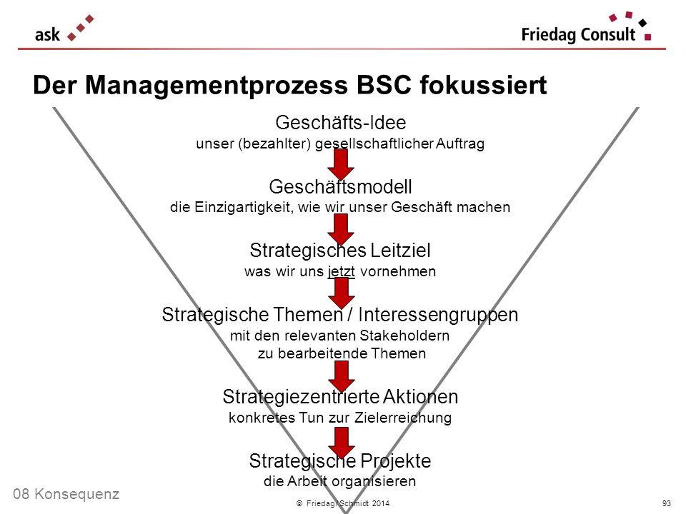 © Friedag / Schmidt 2014 Geschäfts-Idee unser (bezahlter) gesellschaftlicher Auftrag Geschäftsmodell die Einzigartigkeit, wie wir unser Geschäft mache