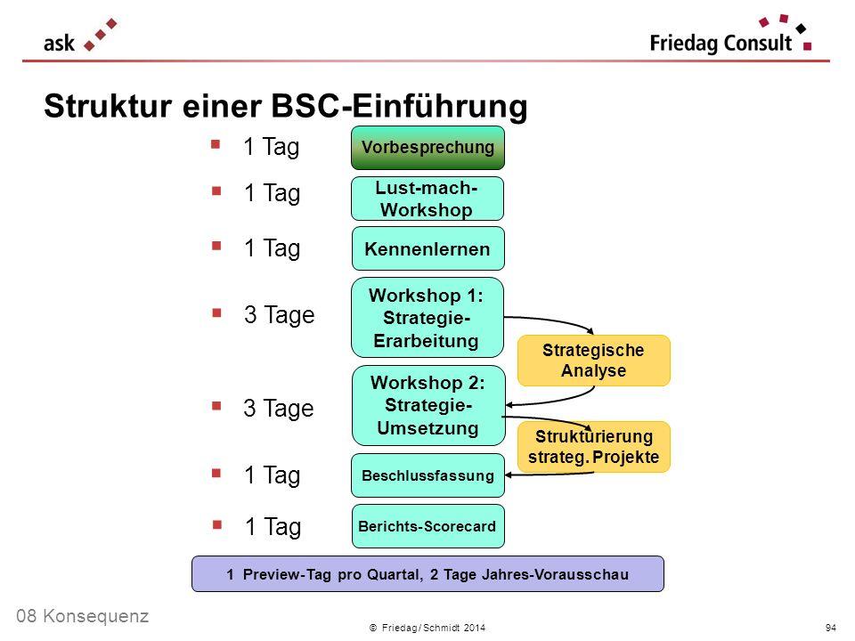 © Friedag / Schmidt 2014 1 Tag Lust-mach- Workshop Workshop 1: Strategie- Erarbeitung Workshop 2: Strategie- Umsetzung Beschlussfassung Vorbesprechung