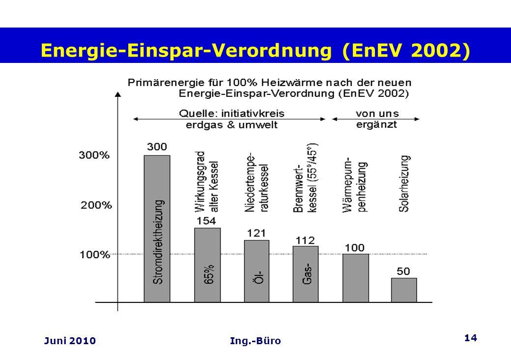14 Juni 2010Ing.-Büro Energie-Einspar-Verordnung (EnEV 2002)