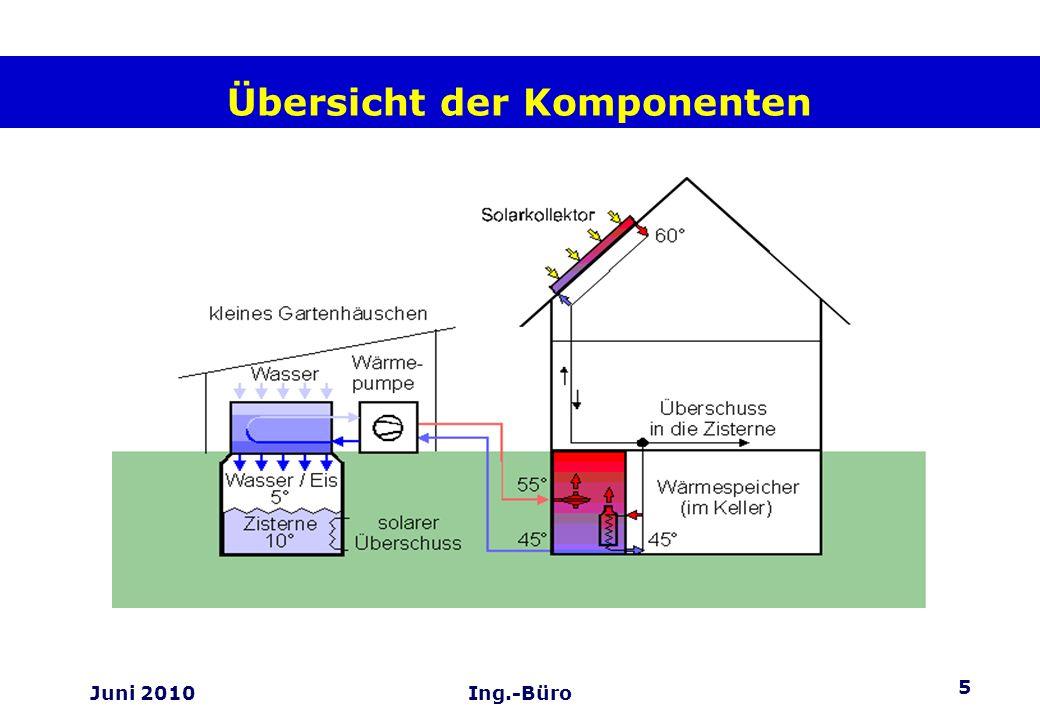 16 Juni 2010Ing.-Büro Die Vorteile unseres Systems +Extrem niedrige jährliche Betriebskosten, durch hohen Solaranteil, latente Wärme und Erdwärme.