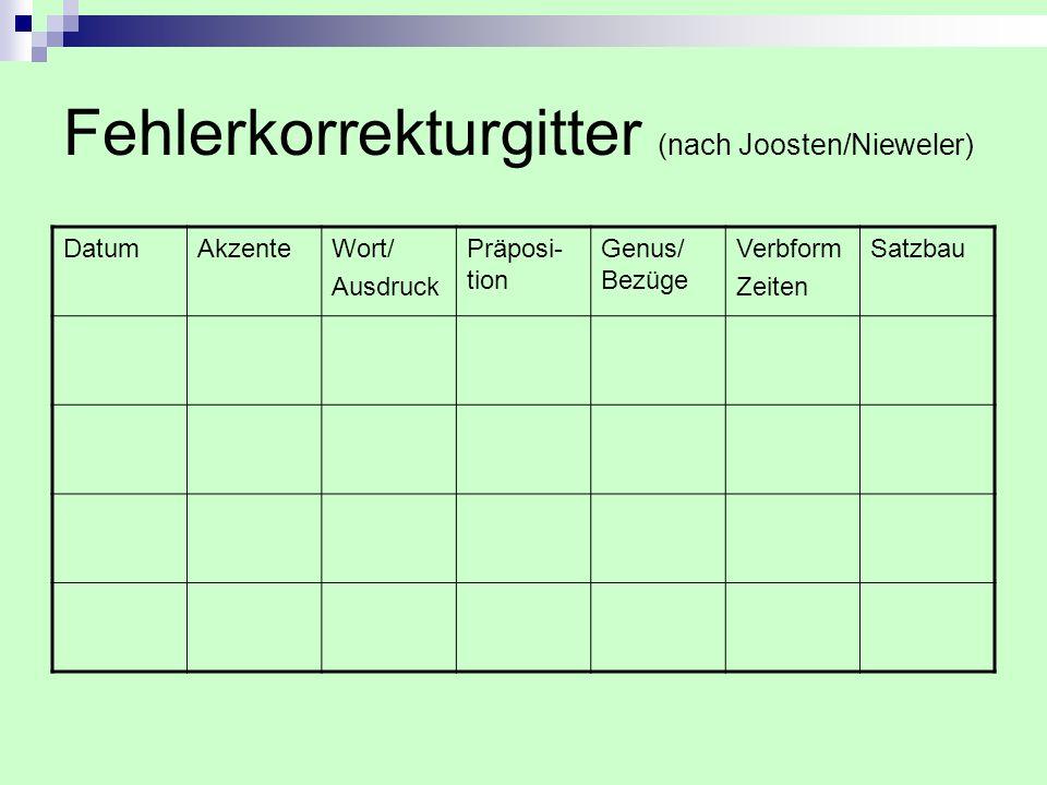 Fehlerkorrekturgitter (nach Joosten/Nieweler) DatumAkzenteWort/ Ausdruck Präposi- tion Genus/ Bezüge Verbform Zeiten Satzbau