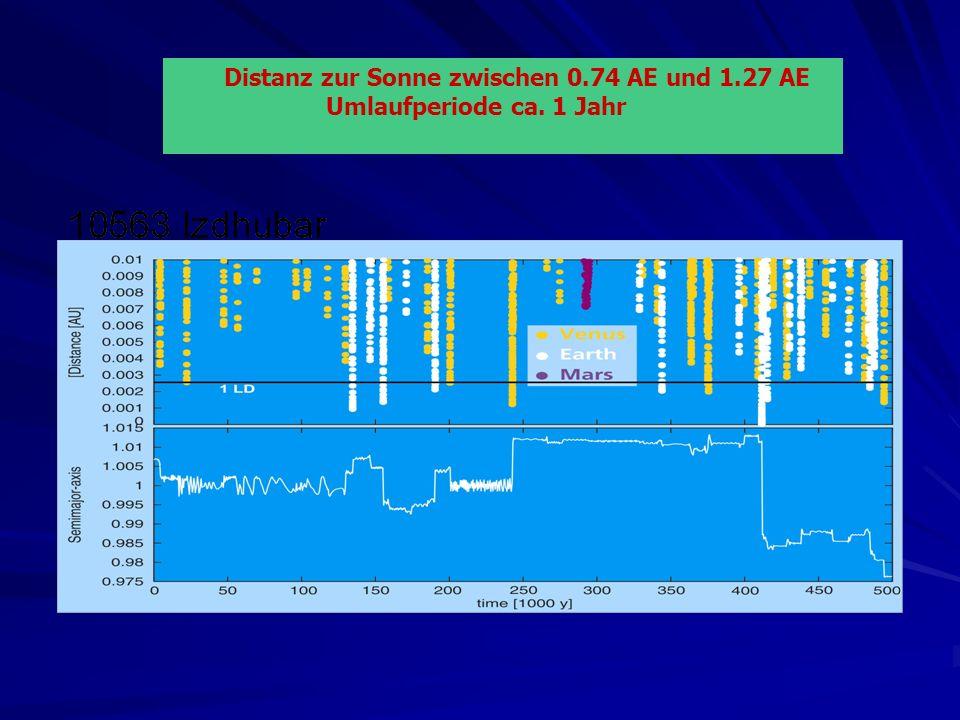 Distanz zur Sonne zwischen 0.74 AE und 1.27 AE Umlaufperiode ca. 1 Jahr