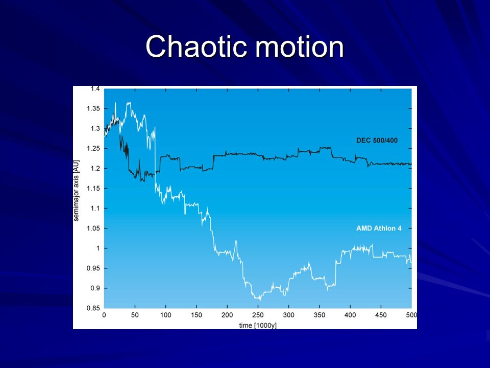 Chaotic motion