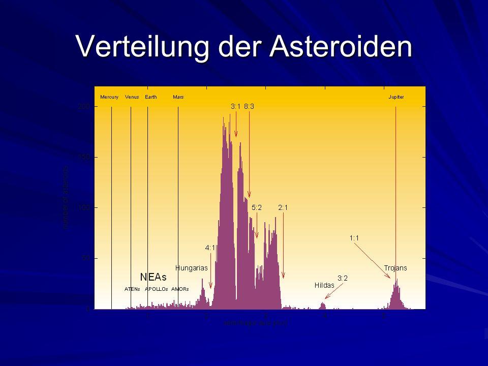 Verteilung der Asteroiden