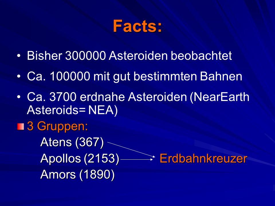 Facts: Bisher 300000 Asteroiden beobachtet Ca. 100000 mit gut bestimmten Bahnen Ca.