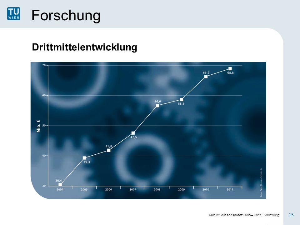 Forschung 15 Drittmittelentwicklung Quelle: Wissensbilanz 2005 – 2011, Controlling