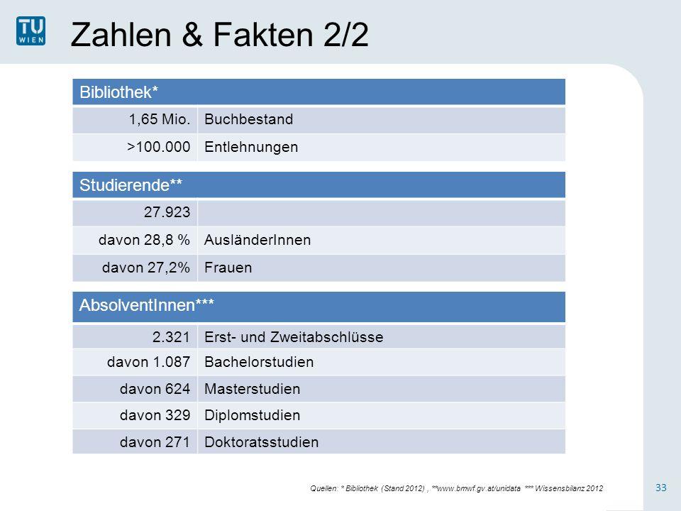 Zahlen & Fakten 2/2 Bibliothek* 1,65 Mio.Buchbestand >100.000Entlehnungen Studierende** 27.923 davon 28,8 %AusländerInnen davon 27,2%Frauen AbsolventI