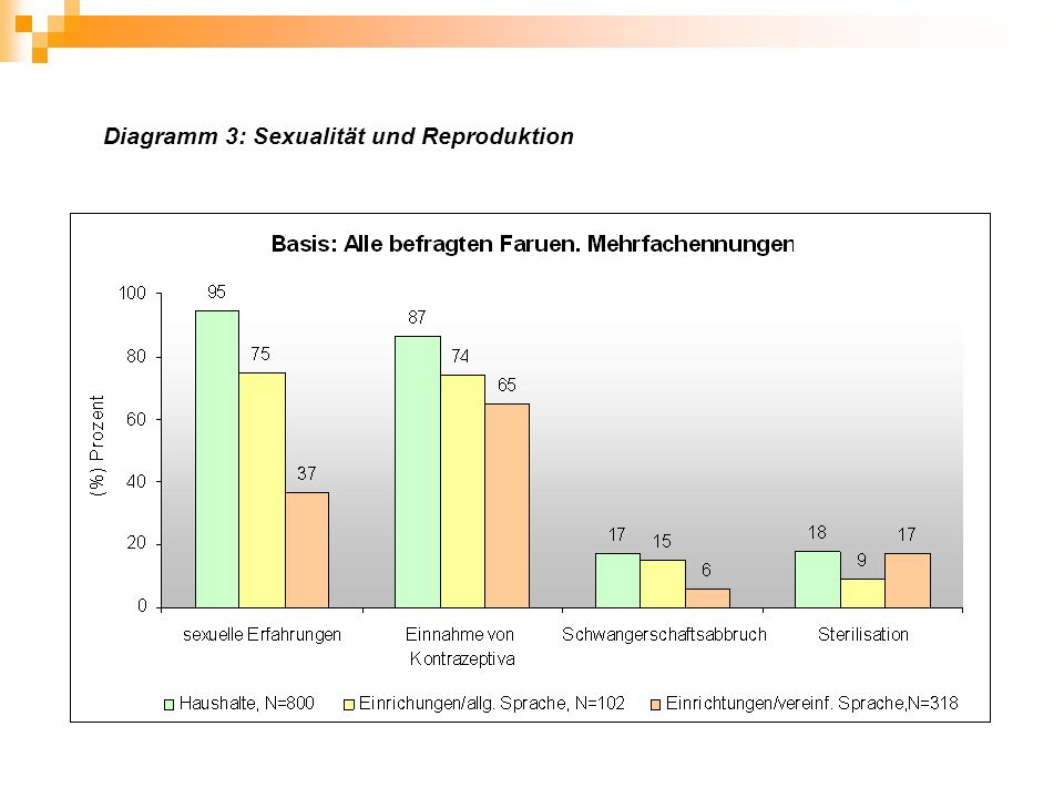 Diagramm 3: Sexualität und Reproduktion