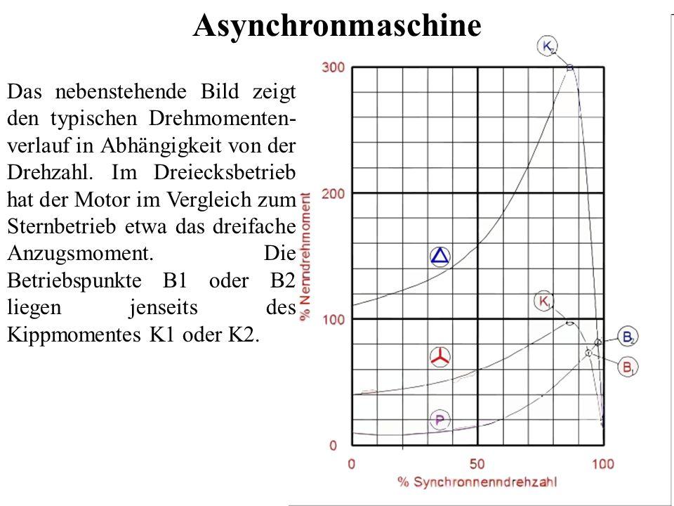 Asynchronmaschine Charakteristischer Drehmomentenverlauf von Kurzschlussläufermotoren