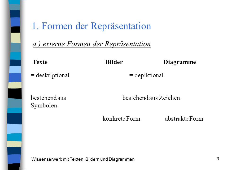 Wissenserwerb mit Texten, Bildern und Diagrammen 3 1. Formen der Repräsentation a.) externe Formen der Repräsentation Texte Bilder Diagramme = deskrip