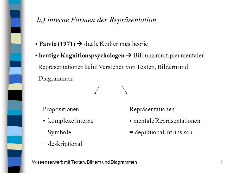 Wissenserwerb mit Texten, Bildern und Diagrammen 4 b.) interne Formen der Repräsentation Paivio (1971) duale Kodierungstheorie heutige Kognitionspsych