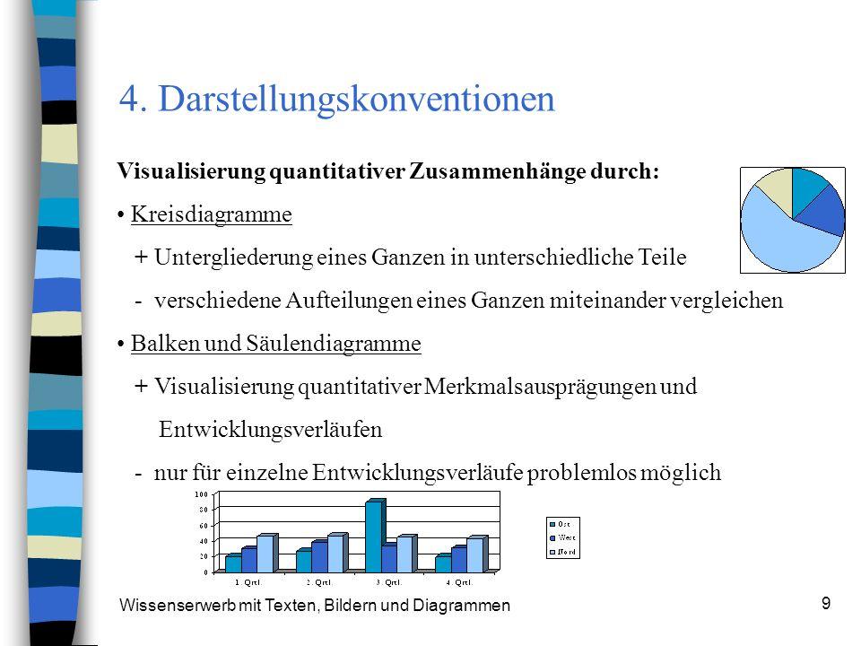 Wissenserwerb mit Texten, Bildern und Diagrammen 9 4. Darstellungskonventionen Visualisierung quantitativer Zusammenhänge durch: Kreisdiagramme + Unte