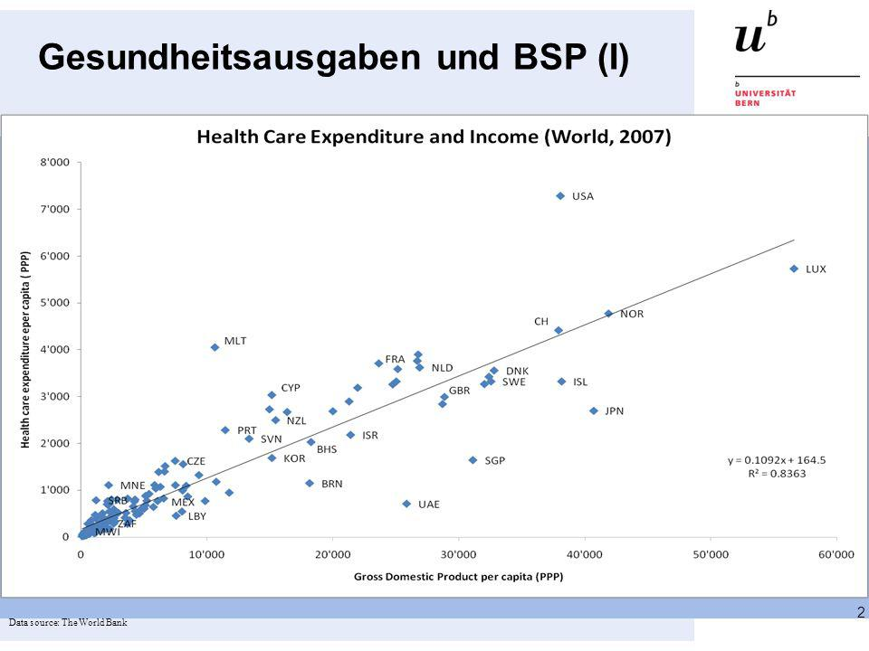 Gesundheitsausgaben und BSP (II) 3 Data source: The World Bank