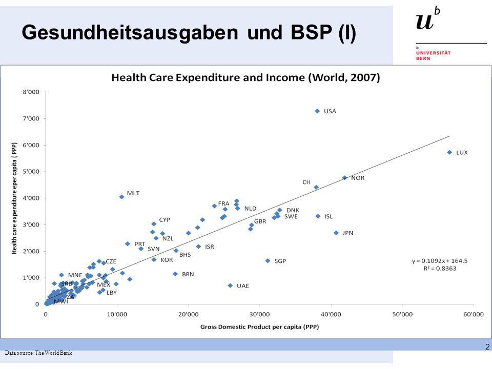 Gesundheitsausgaben und BSP (I) 2 Data source: The World Bank