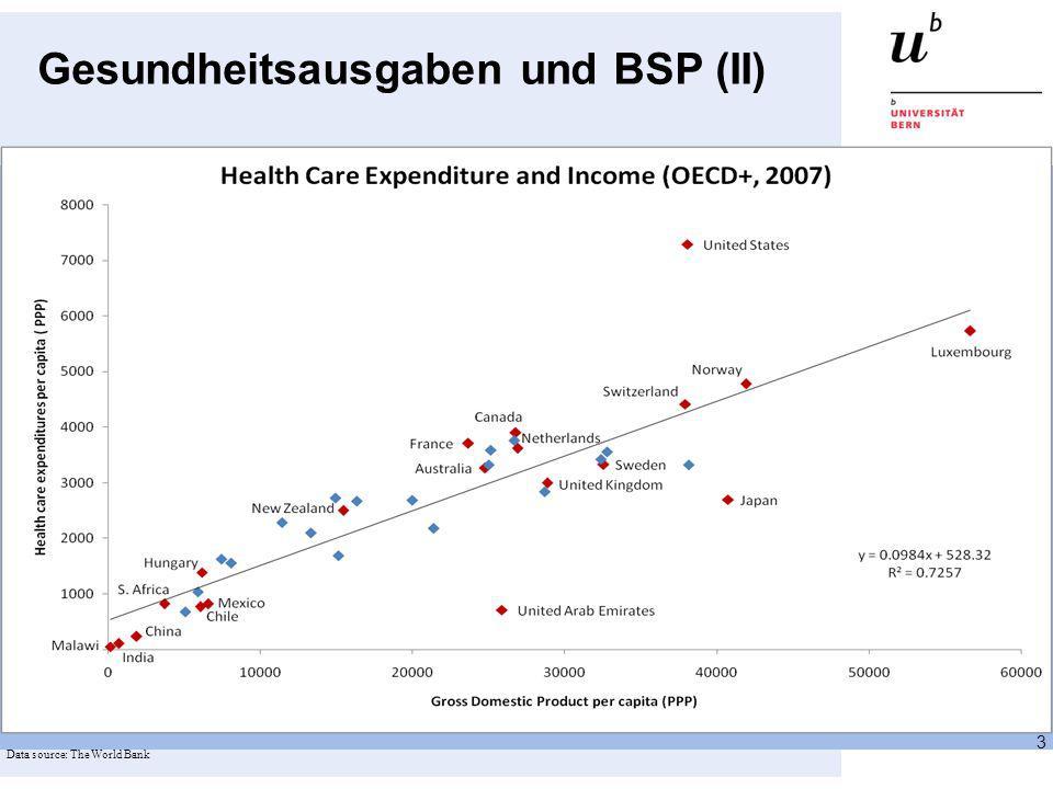 Gesundheitsausgaben und BSP (II) 3 Data source: The World Bank