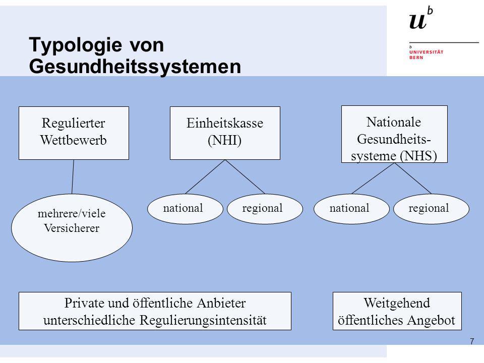 Typologie von Gesundheitssystemen 7. Regulierter Wettbewerb Einheitskasse (NHI) Nationale Gesundheits- systeme (NHS) mehrere/viele Versicherer nationa