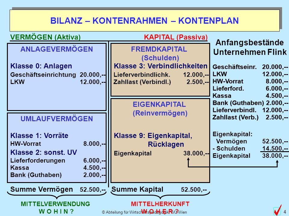 © Abteilung für Wirtschaftspädagogik, WU-Wien 15 Dat.TextSollHabenDat.TextSollHaben 1600 HW-Vorrat 1.1.