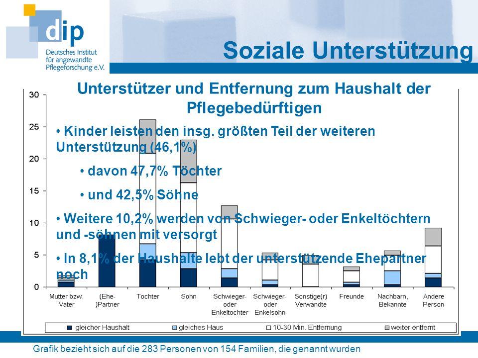 Grafik bezieht sich auf die 283 Personen von 154 Familien, die genannt wurden Soziale Unterstützung Unterstützer und Entfernung zum Haushalt der Pfleg