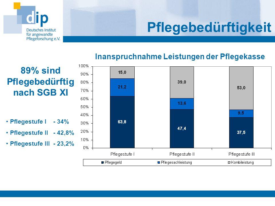 89% sind Pflegebedürftig nach SGB XI Pflegestufe I - 34% Pflegestufe II - 42,8% Pflegestufe III - 23,2% Pflegebedürftigkeit Inanspruchnahme Leistungen