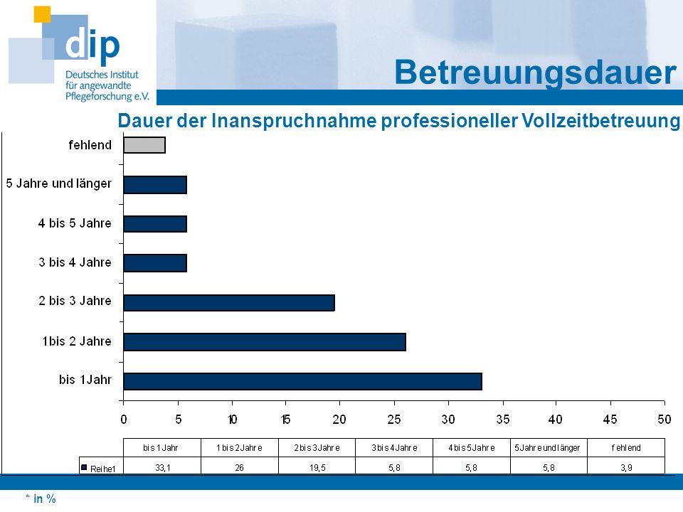 Betreuungsdauer Dauer der Inanspruchnahme professioneller Vollzeitbetreuung * in %