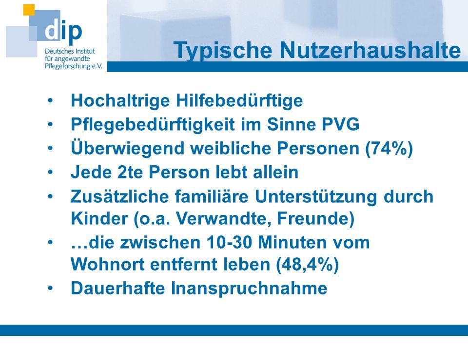 Hochaltrige Hilfebedürftige Pflegebedürftigkeit im Sinne PVG Überwiegend weibliche Personen (74%) Jede 2te Person lebt allein Zusätzliche familiäre Un