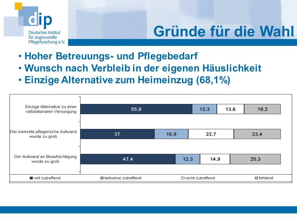 Hoher Betreuungs- und Pflegebedarf Wunsch nach Verbleib in der eigenen Häuslichkeit Einzige Alternative zum Heimeinzug (68,1%) Gründe für die Wahl