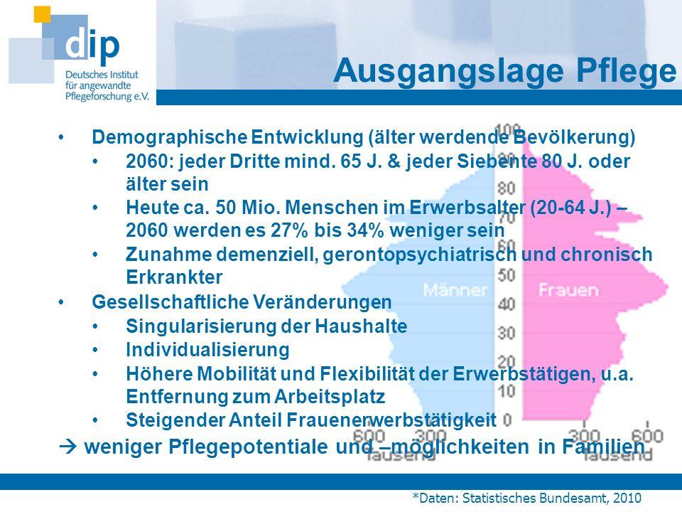 Demographische Entwicklung (älter werdende Bevölkerung) 2060: jeder Dritte mind. 65 J. & jeder Siebente 80 J. oder älter sein Heute ca. 50 Mio. Mensch