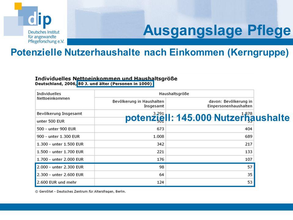 potenziell: 145.000 Nutzerhaushalte Potenzielle Nutzerhaushalte nach Einkommen (Kerngruppe) Ausgangslage Pflege