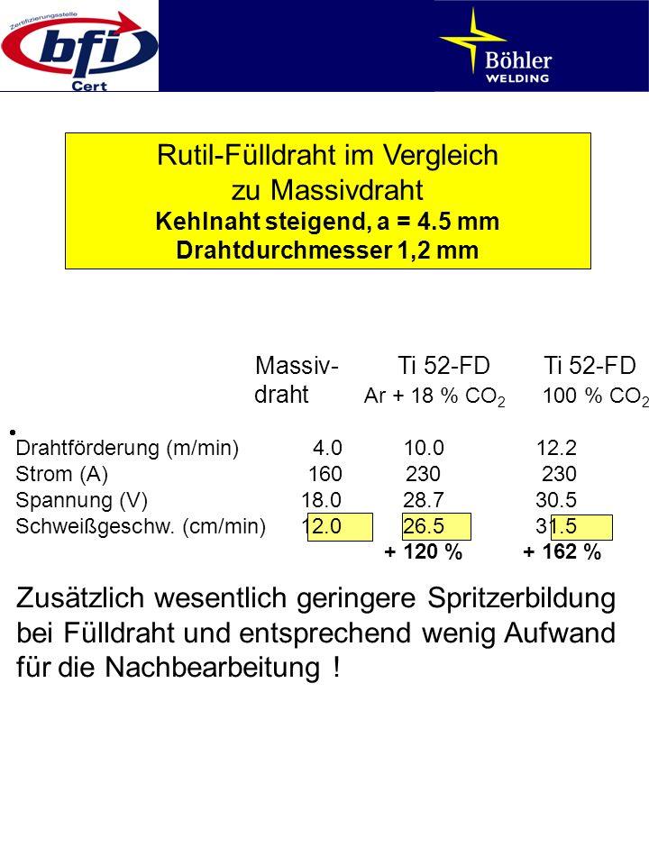Rutil-Fülldraht im Vergleich zu Massivdraht Kehlnaht steigend, a = 4.5 mm Drahtdurchmesser 1,2 mm Zusätzlich wesentlich geringere Spritzerbildung bei