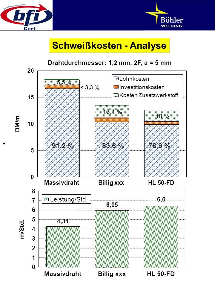 MassivdrahtBillig xxxHL 50-FD 0 5 10 15 20 DM/m Lohnkosten Investitionskosten Kosten Zusatzwerkstoff 4,31 6,05 6,6 MassivdrahtBillig xxxHL 50-FD 0 1 2