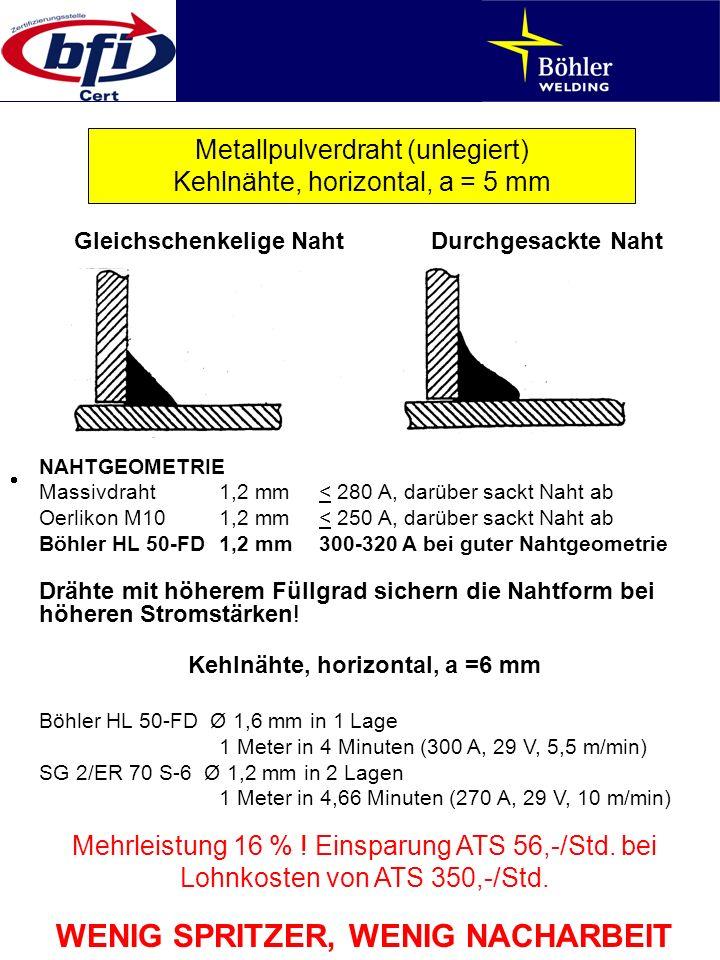 NAHTGEOMETRIE Massivdraht1,2 mm< 280 A, darüber sackt Naht ab Oerlikon M101,2 mm< 250 A, darüber sackt Naht ab Böhler HL 50-FD1,2 mm300-320 A bei gute