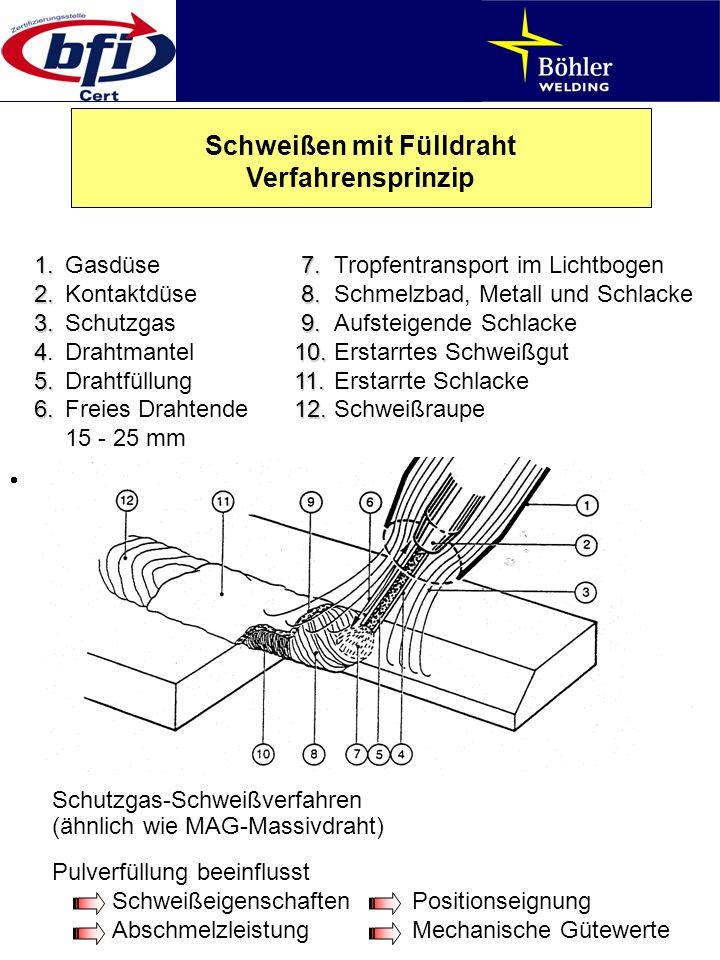 1.7. 1.Gasdüse 7.Tropfentransport im Lichtbogen 2.8. 2.Kontaktdüse 8.Schmelzbad, Metall und Schlacke 3.9. 3.Schutzgas 9.Aufsteigende Schlacke 410. 4.D
